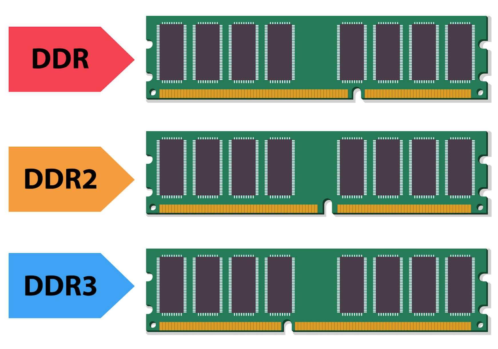 Tại sao Chrome lại sử dụng nhiều dung lượng của RAM?