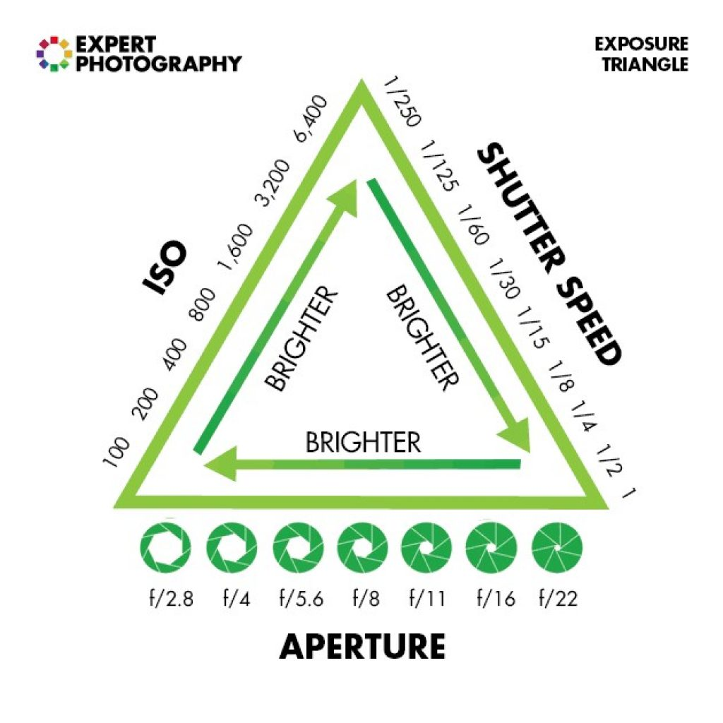 Tam giác cân bằng sáng
