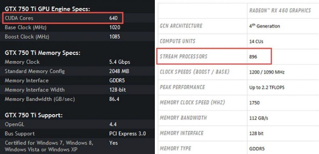 CUDA Cores với Stream Processors