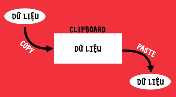 Clipboard là gì