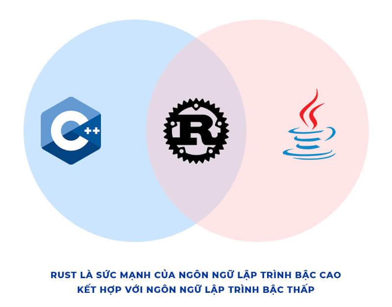 Rust là sức mạnh của sự kết hợp ngôn ngữ lập trình bậc cao với ngôn ngữ lập trình bậc thấp.